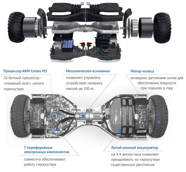 строение гироскутера и его детали